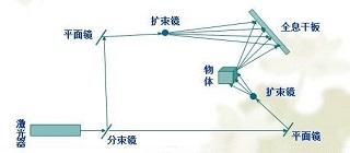 3D全息投影技术原理